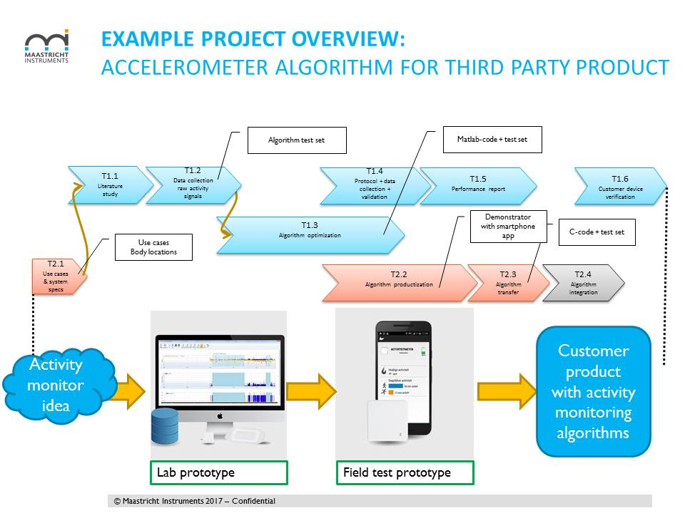 Example project overview for embedding accelerometry algorithms in a wearable device